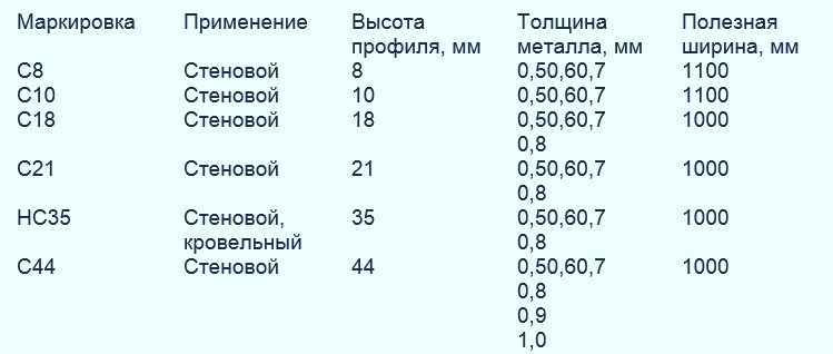 Предлагаем вашему вниманию информационную таблицу - otdelat.ru