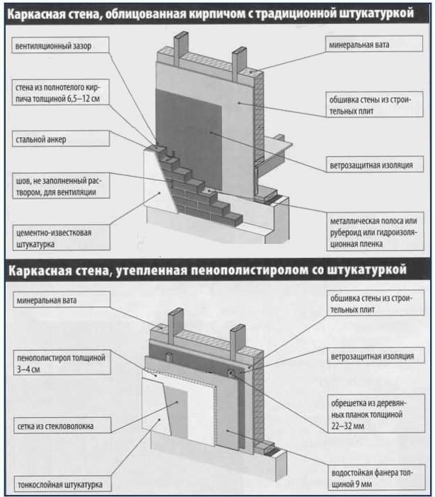 Схема, которая поможет понять различные тонкости - otdelat.ru