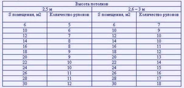 Схема поможет произвести расчёты - otdelat.ru
