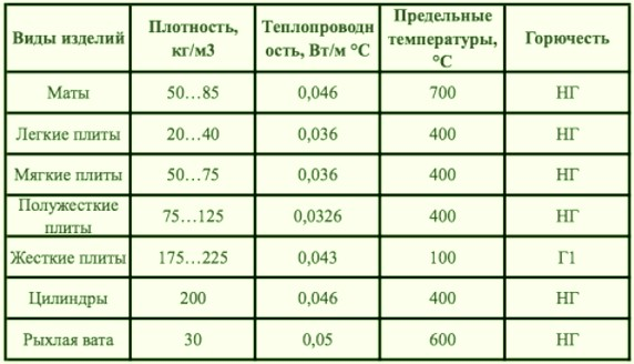 Теплопроводность утеплителя и другая информация - otdelat.ru