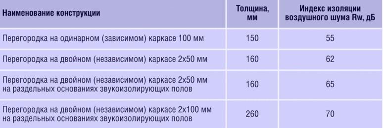 Таблица с показателями шумоизоляции различных материалов - otdelat.ru