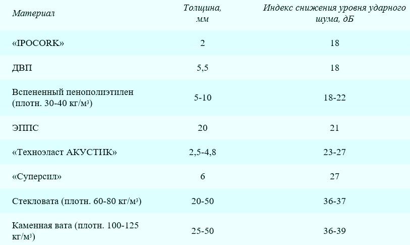 О снижении шума при помощи разных материалов - otdelat.ru