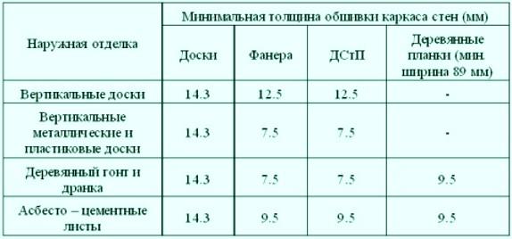Таблица, которая поможет определиться с толщиной - otdelat.ru