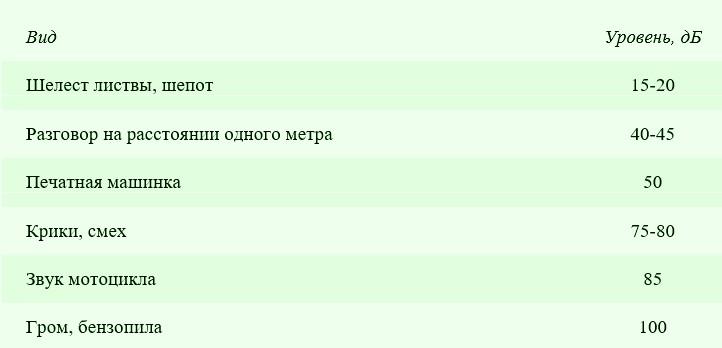 Таблица, которая поможет разобраться с организацией шумоизоляции - otdelat.ru